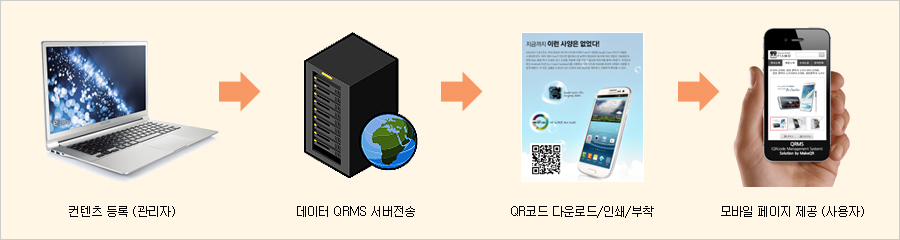 QRMS Mobile Process Image